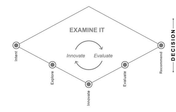 The Diagnostic Review process