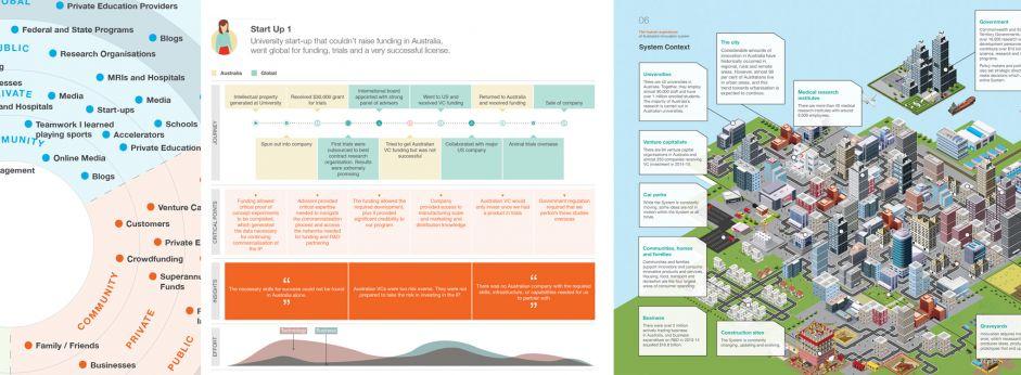 Visualising the Australian innovation system